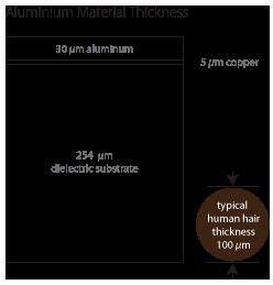 aluminium thickness line