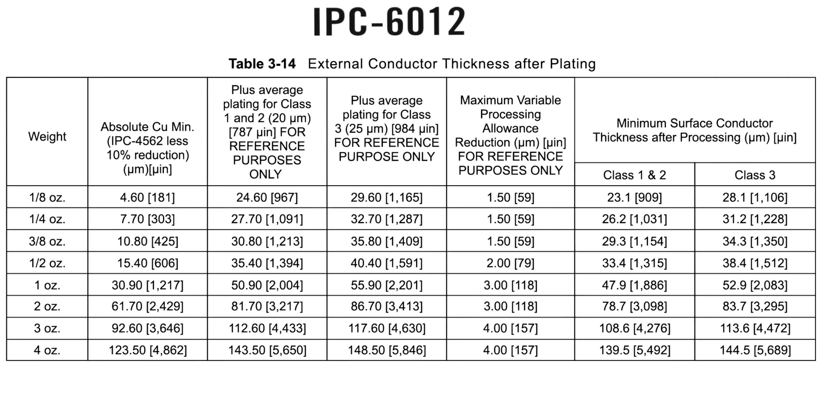 IPC 6012 - Conductor Thickness after Plating
